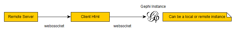 streamWebSocket