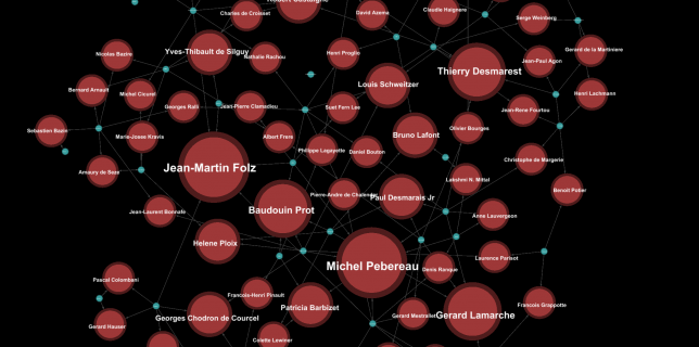 Cac 40 bipartite graph